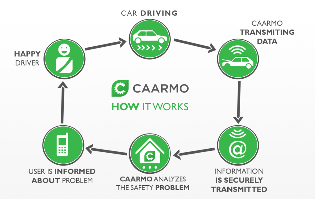 Steve's Auto Repair & Tire partners with Caarmo on new auto technology in Woodbridge